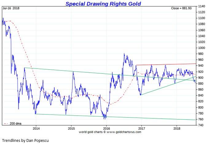 Сигнал против шума на рынке золота