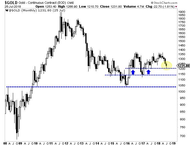 Золотые акции тестируют крайний уровень поддержки