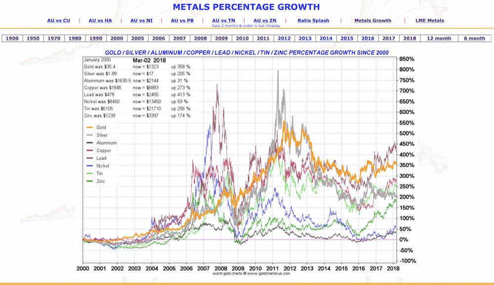 Должно быть я тоже участвую в подавлении цен на драгоценные металлы