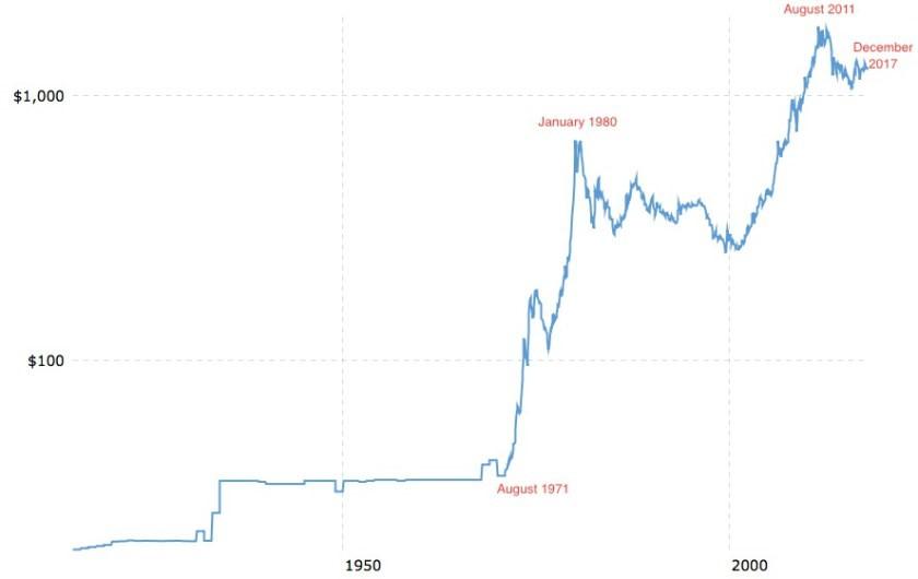 Золото: дело не в цене