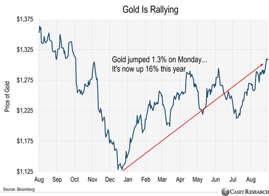 Время покупать золото - сейчас