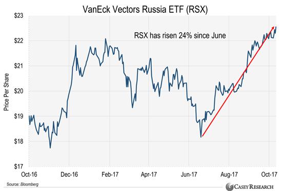 Пора покупать российские акции