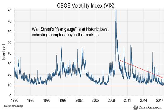 Почему этот бьющий рекорды рынок должен вас ужасать