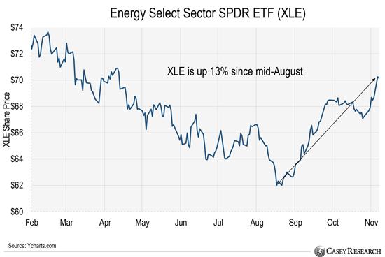 Купите эти всеми ненавидимые акции, чтобы воспользоваться ростом цен на нефть