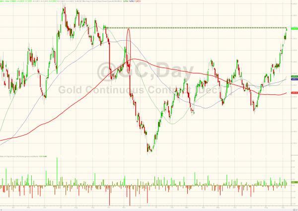 Объем торгов золотом ставит рекорды по мере того как доллар США рушится
