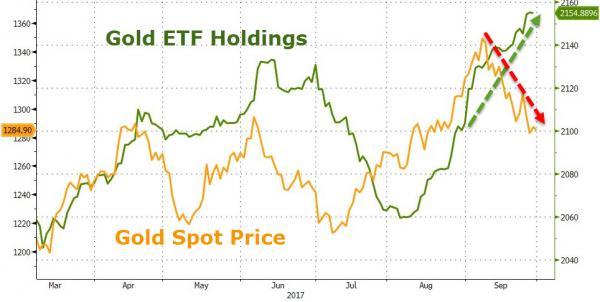 Спрос на золото резко вырос, а цена пережила худший месяц с ноября