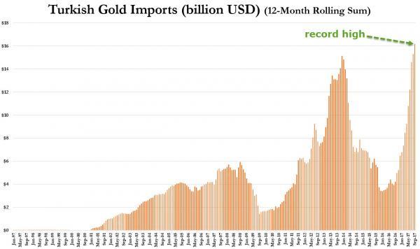 Турки только что купили рекордное количество золото в момент краха лиры