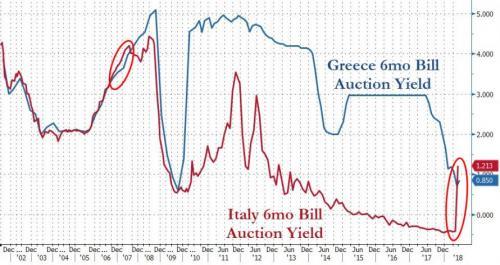 Греция теперь не самая страшная страна в Европе