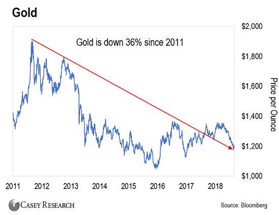 Это важнейший сигнал для покупки золота с 2001 года?