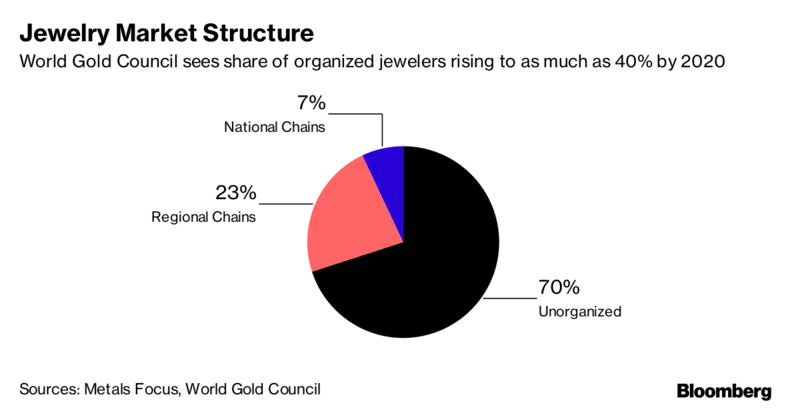 Началась битва за $45-миллиардную золотую индустрию Индии