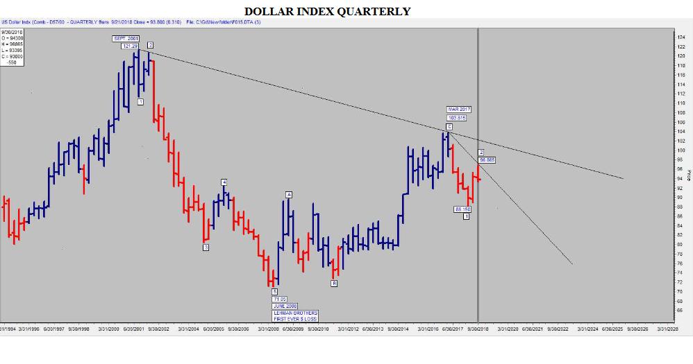 Доллар США: угрозы и прогнозы