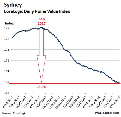 Австралия стоимость недвижимости аренда жилья в чехии цены