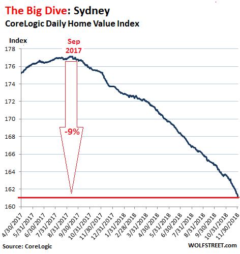 Австралия стоимость недвижимости кафе дубай великий