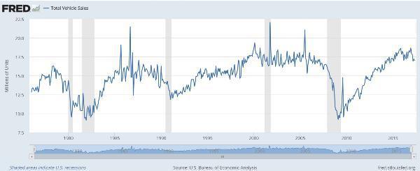Падение продаж машин в США только началось