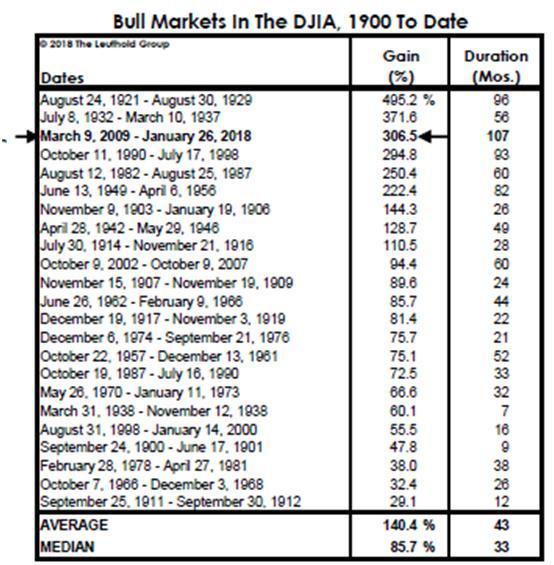 Феноменальный бычий рынок акций – медвежий рынок не заставит себя ждать