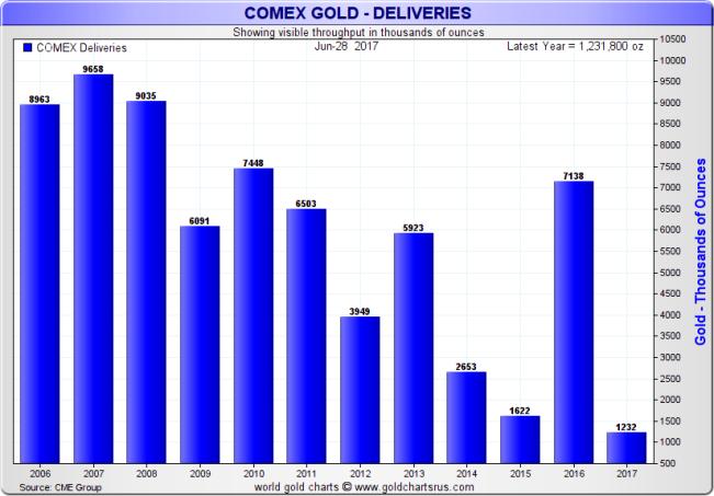 количество унций золота, поставленных на COMEX в 2017 г