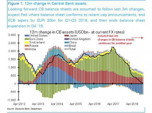 12-месячное изменение активов центральных банков
