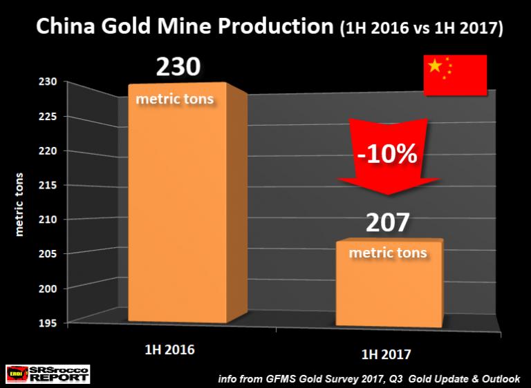 Первичное предложение золота в Китае рухнуло на 10%