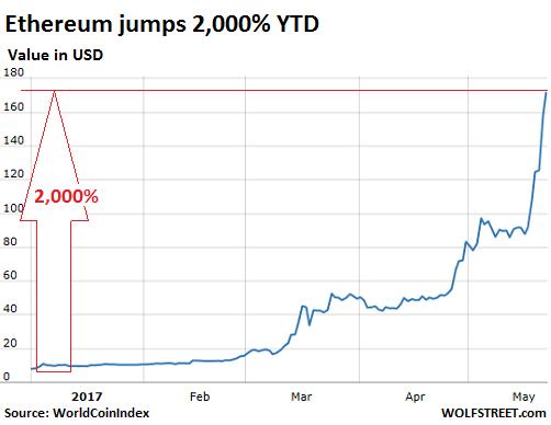 Криптовалюты показывают, до какого безумия мы докатились