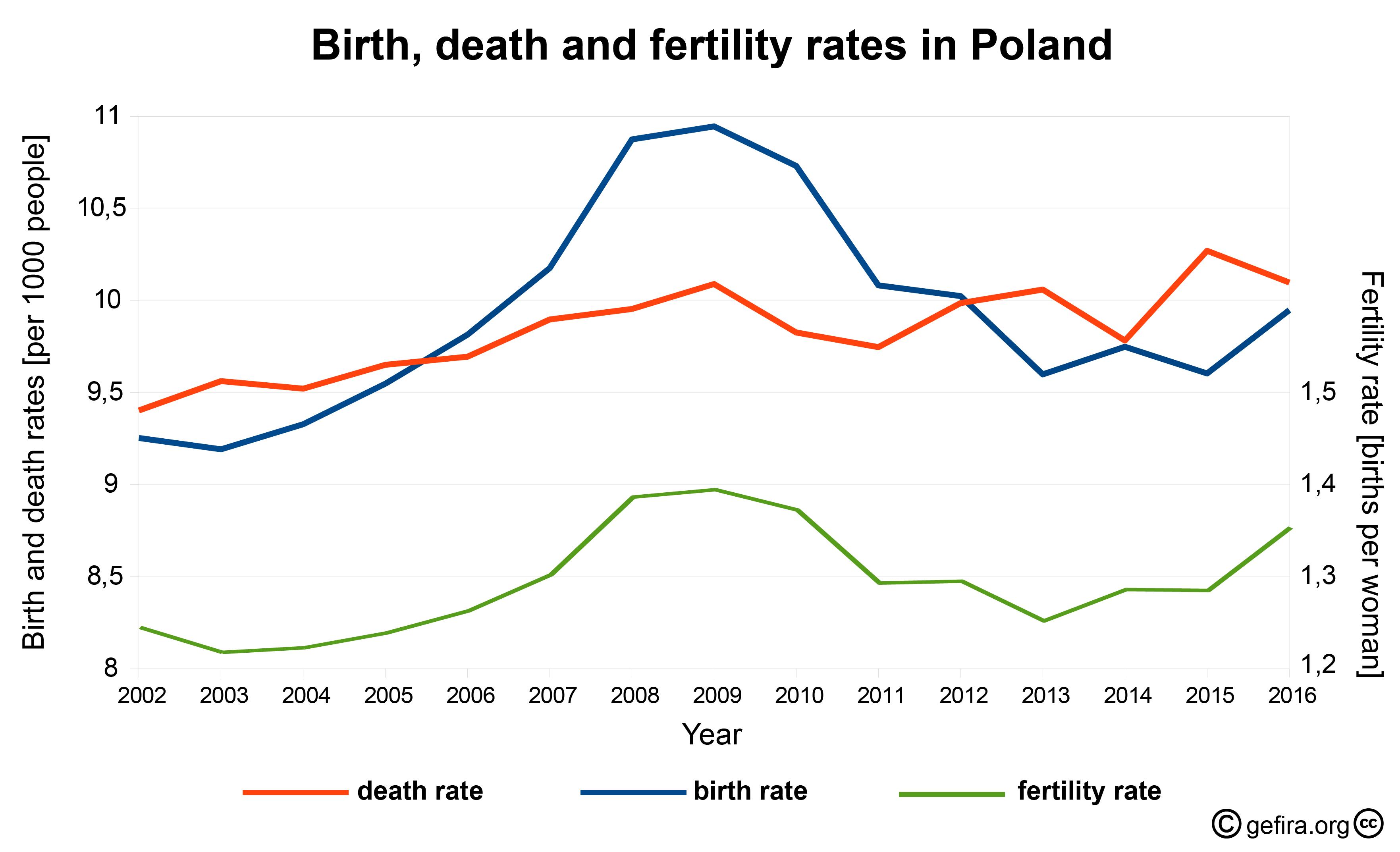 демографический кризис в Польше