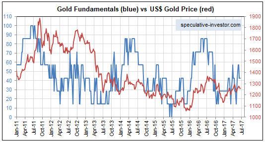 Истинные фундаментальные факторы, определяющие цену на золото