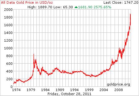 Цены на золото с 1800 по 2011 и 10-летняя доходность