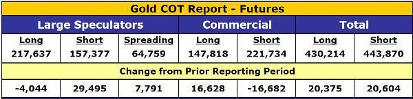 Очередной отчет об обязательствах трейдеров (COT) еще более благоприятен для золота и серебра
