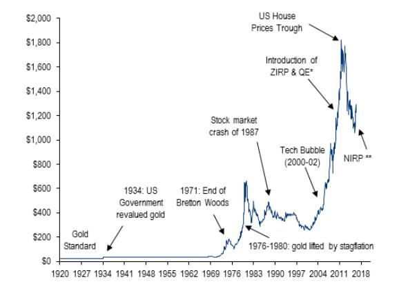 Цена на золото с 1920 года
