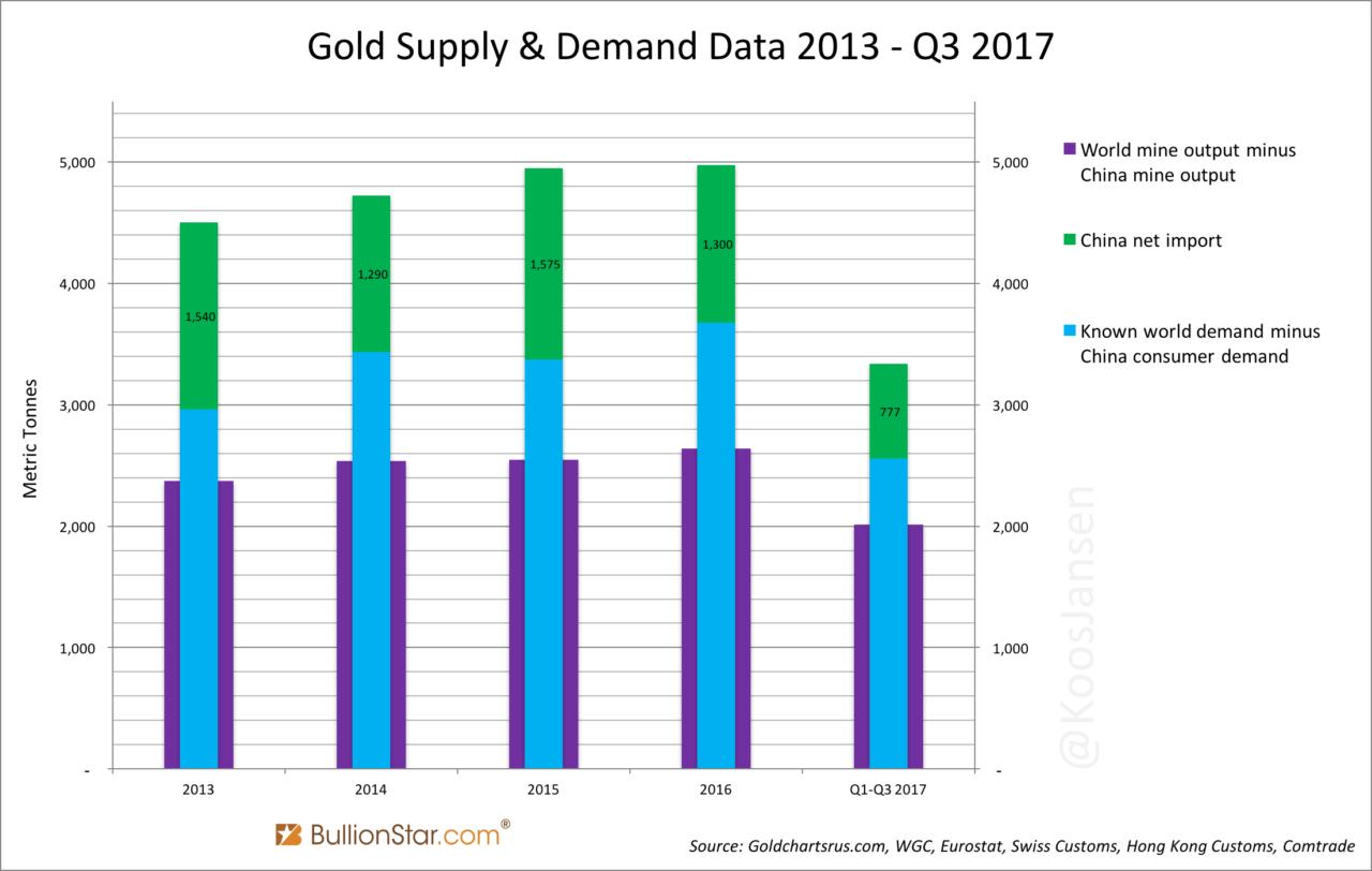 Китай импортировал 777 т золота с января по сентябрь 2017 года. Кто его поставил?