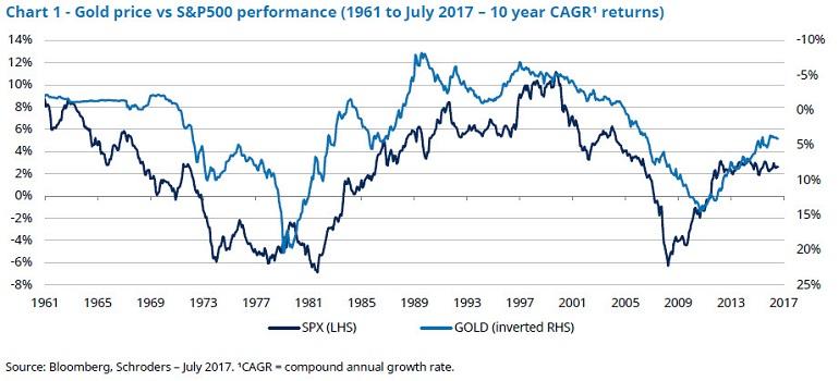 Цена на золото против доходности фондового индекса S&P 500, доходность с 1961 года по июль 2017 года
