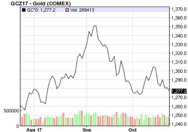Странные события происходят на рынке бумажного золота