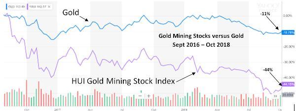 цена на золото в сравнении с акциями золотодобытчиков