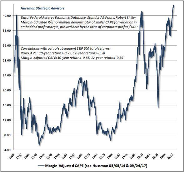 Разум против Рынка