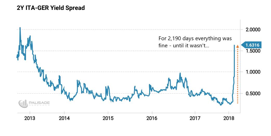 Взрыв: итальянский долговой кризис, эксперты его прозевавшие и что дальше