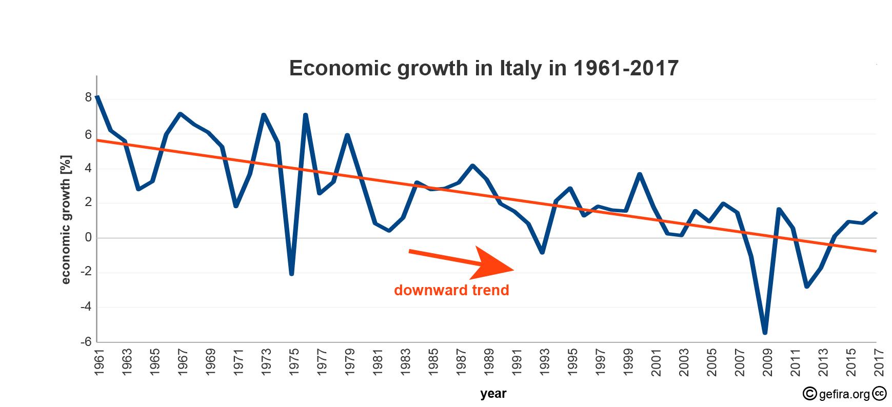 темпы экономического роста в Италии