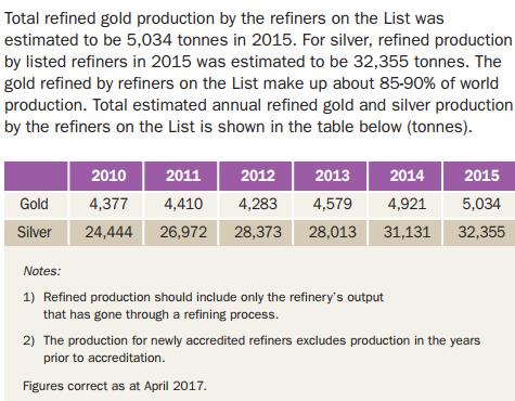 Запад потерял по крайней мере 1,000 т крупных золотых слитков в 2015 году – большое расследование