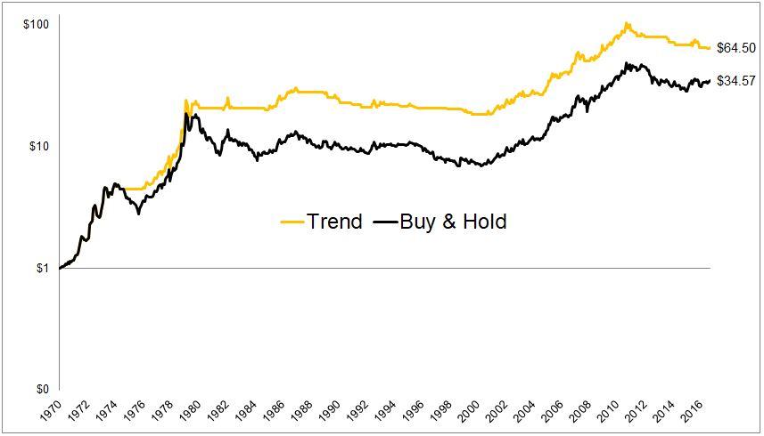 Один взгляд на этот график и даже золотоненавистники захотят купить немного золота