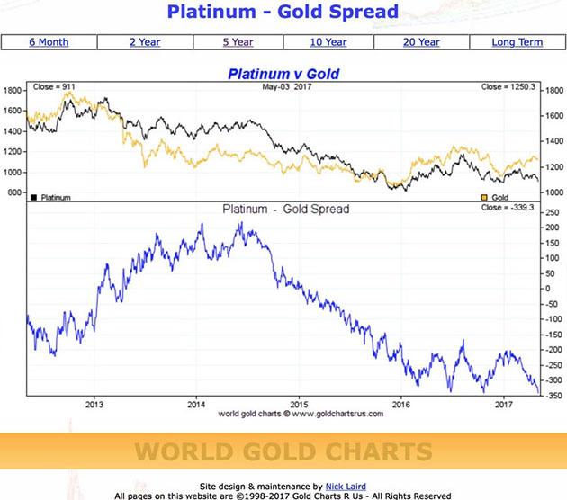 По сравнению с серебром и платиной золото становится действительно дорогим