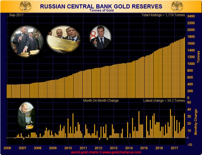 Нос к носу: российские и китайские государственные золотые резервы