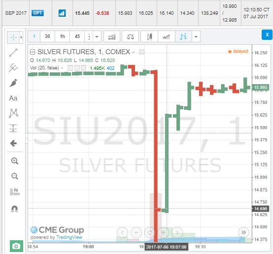 Торговля серебром на бирже the best forex system