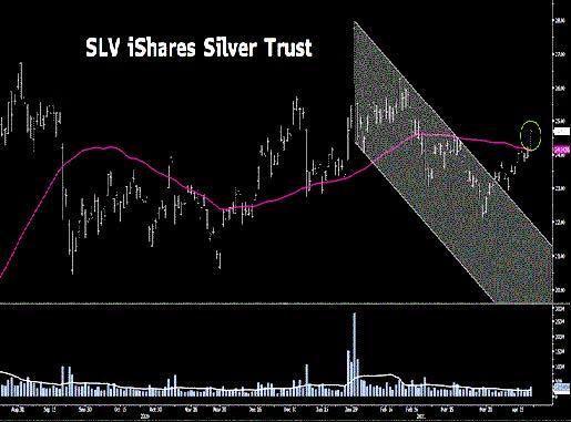 Толкнет ли слабость в криптовалютах цену на серебро