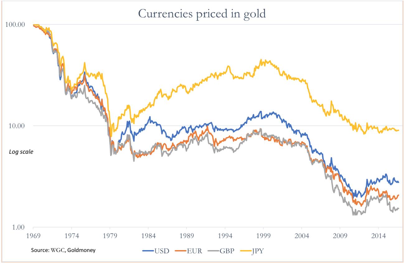 цена на золото в основных валютах