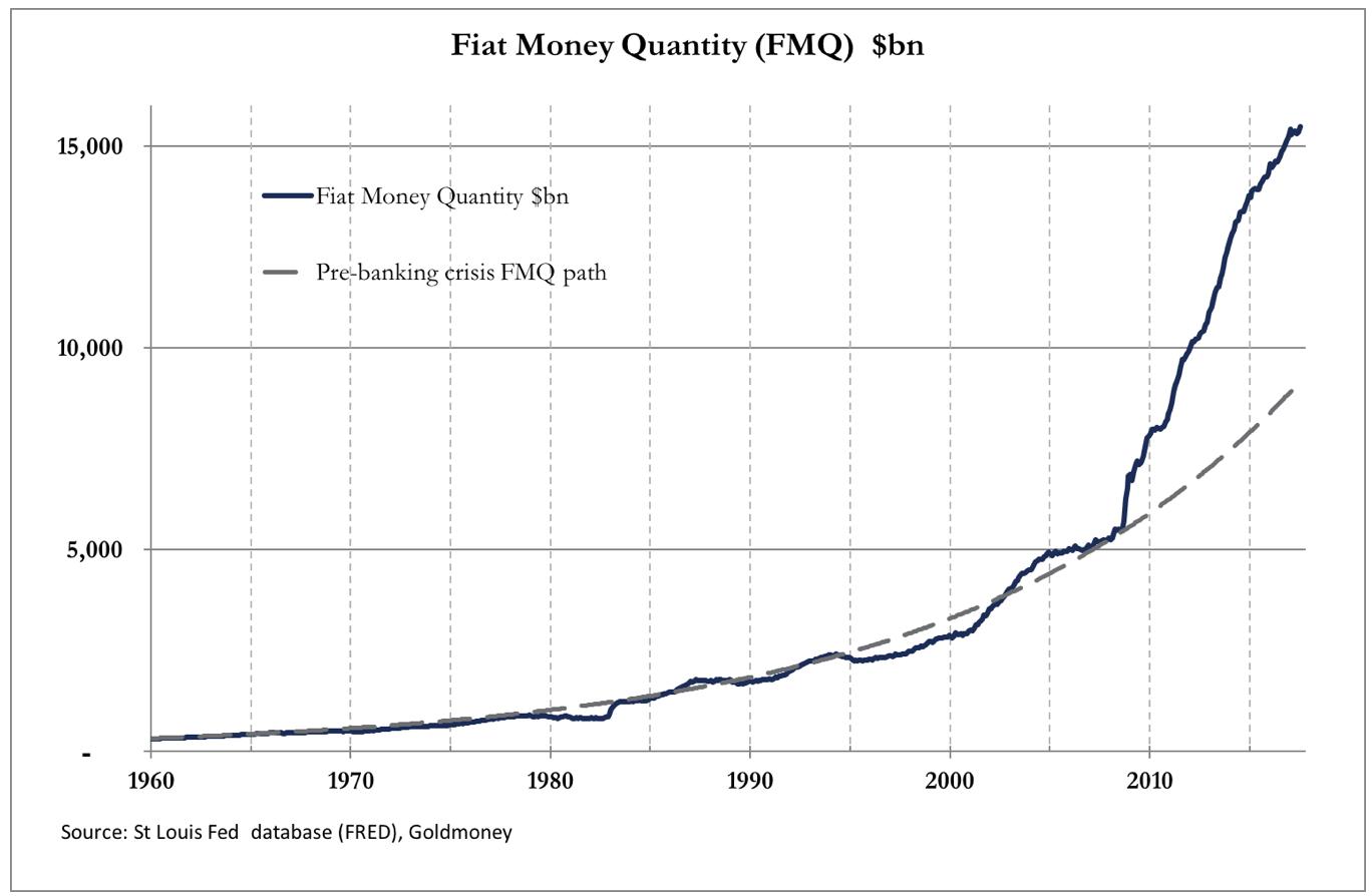 объем денег в банковской системе США
