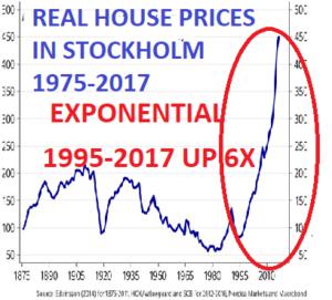 реальные цены на дома в Стокгольме