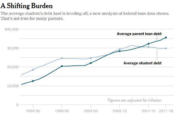 Пузырь студенческого долга в США разрастается, бремя ложится на родителей