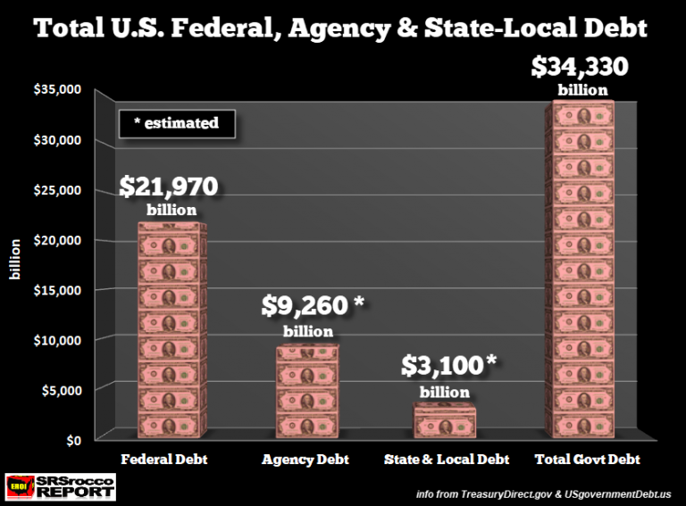 Долговая и облигационная бомбы САСШ тикают все сильнее