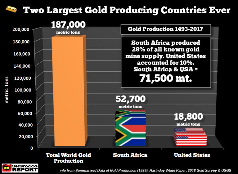 Горы золота – две крупнейшие золотодобывающие страны в истории