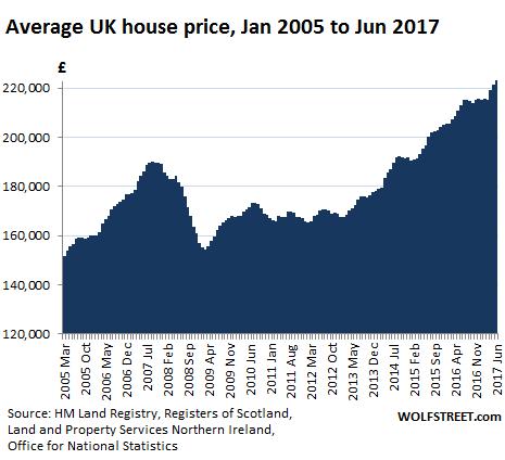Следующий кирпич, угрожающий экономике Великобритании: жилищный пузырь сдувается