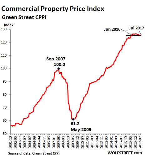 Удар по полуживому рынку коммерческой недвижимости в самый худший момент
