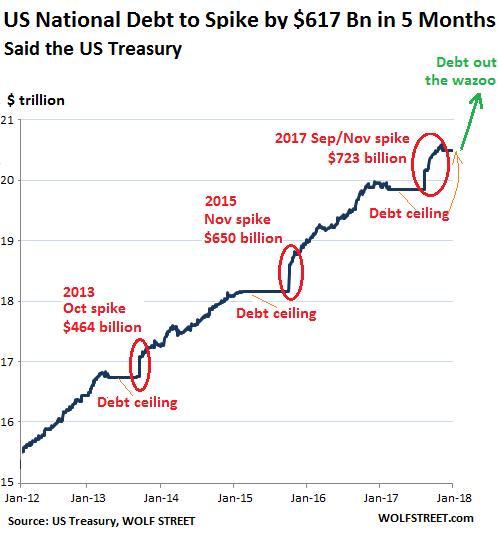 Национальный долг США вырастет на $617 млрд через 5 месяцев